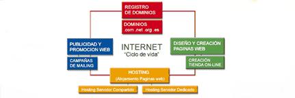 creación paginas Web